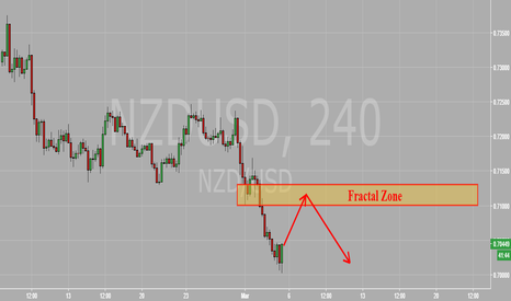 NZDUSD: NZD vs USD Fractal Zone Bounce Opportunity 3-3-17