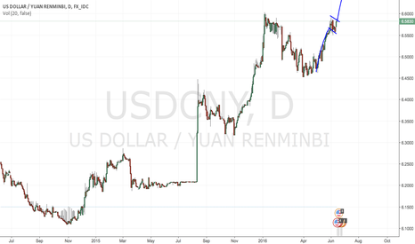 USDCNY: Flag forming in the Yuan