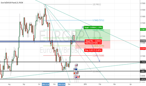 EURGBP: EURGBP long position