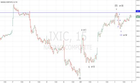 IXIC: Nasdaq Intraday Wave Count 1/5/17