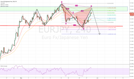 EURJPY: EURJPY - Convergence of Strategies