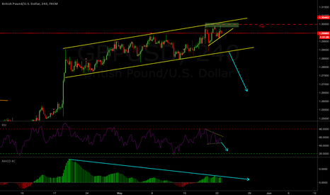 GBPUSD: GBPUSD Weekly Outlook 22-26 May