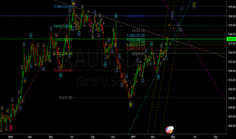 XAUUSD: This Bull Is Angry (Let Him Go)