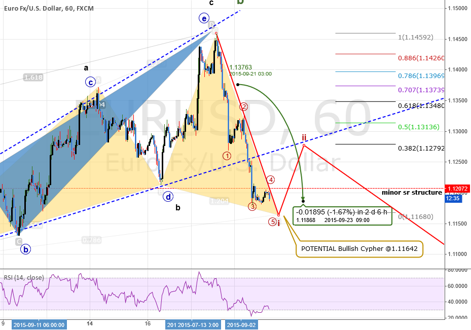 UPDATE #1: EURUSD; why prices declining? (+186 pips)