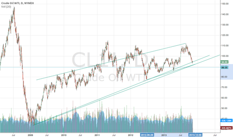 CL1!: Crude target of 9000 (intraday) for swing long....