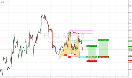 EURUSD: wait to complete