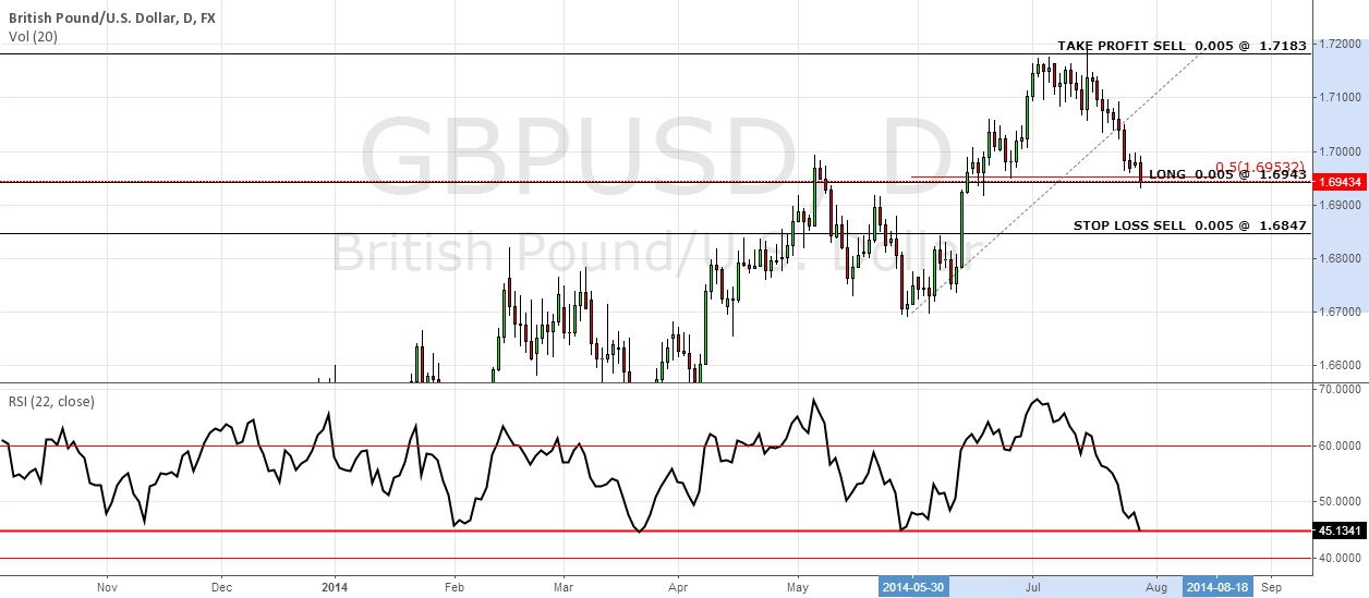 LONG GBP/USD