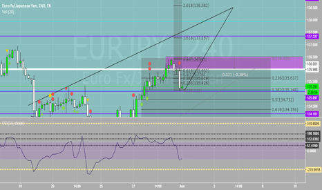 EURJPY: Long, Headed To 138.50