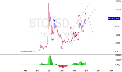 BTCUSD: BTCUSD - BITCOIN END OF CYCLE