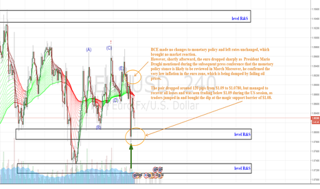 EURUSD: Eurusd bears probably planning another attack ??