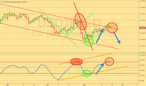 USDJPY: Sell at the break!