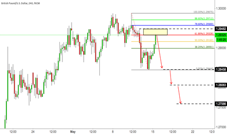GBPUSD: SELL GBPUSD THE PULLACK - Possible 2618