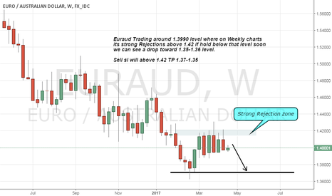 EURAUD: Euraud Strong Rejection area on weekly chart