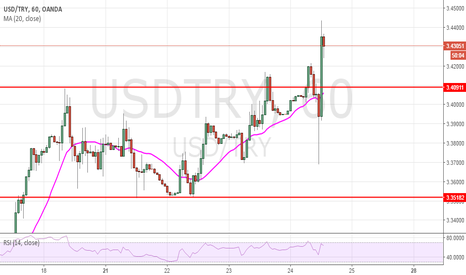 USDTRY: short target 3.410 after surprie rate hike of turkish bank
