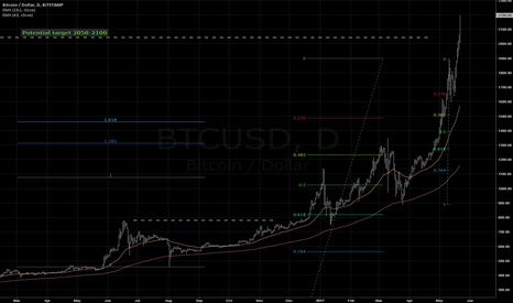 BTCUSD:  Price bubble