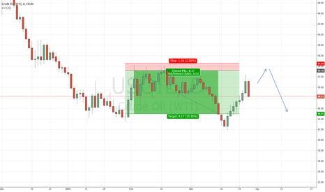 USOIL: Limit short USOIL D1