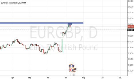 EURGBP: looking for big sell off