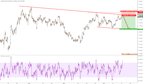 GBPUSD: Sell cable here