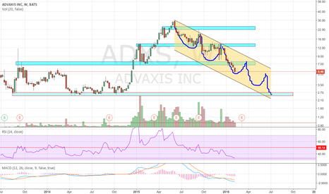 ADXS: Biotech Pump and Dump