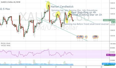XAUUSD: H1 Gold Chart