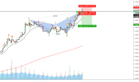 USDCAD: USDCAD Crab completion