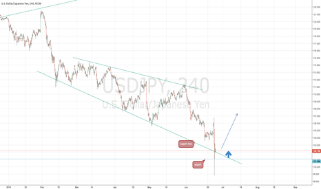 USDJPY: Buy USDJPY on monday? need help!...