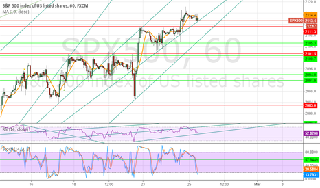 SPX500: Still a few percent to the upside left IMO