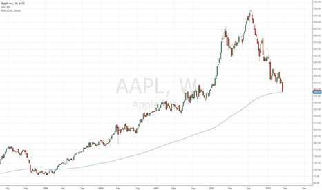AAPL: AAPL has it reached a good entry point?