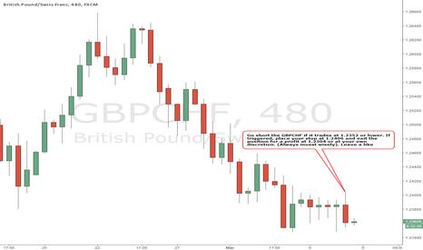 GBPCHF: GBPCHF -BEARISH Strategy