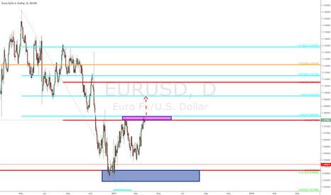 EURUSD: $EURUSD - Daily update