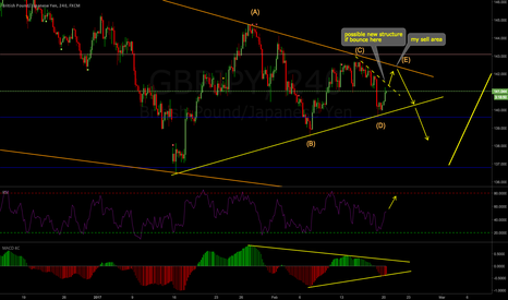 GBPJPY: GBPJPY Weekly Analysis 20-24 Feb