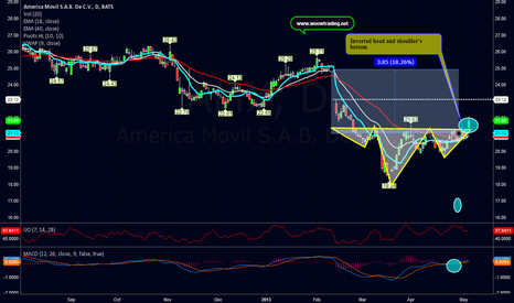 AMX: Inverted Head and Shoulders