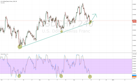 USDCHF: Multi-Week Support on USD/CHF