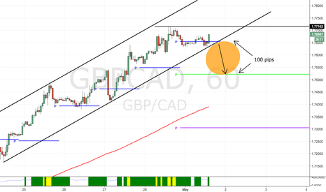 GBPCAD: A quick 100 pips (HIGH PROBABILITY SET UP!)