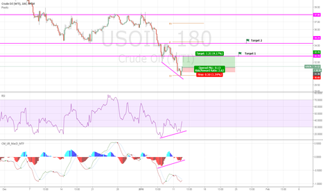 USOIL: OIL Long Bull Div
