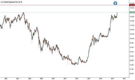 USDJPY: Usd/Yen likely upside