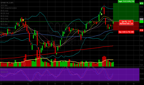 GOOGL: GOOGL long over 9ma