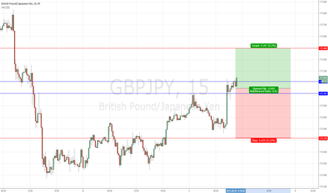 GBPJPY: Quick Trade