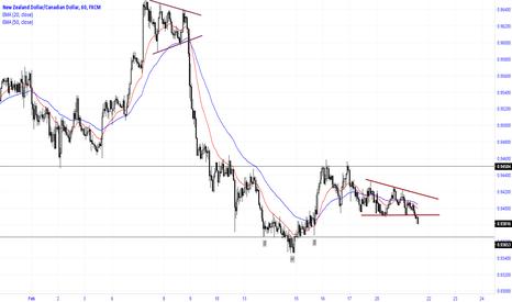 NZDCAD: Breakout of descending triangle