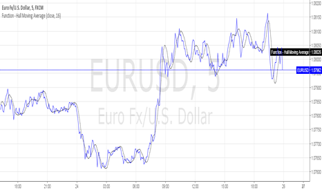 EURUSD: Function - Hull Moving Average