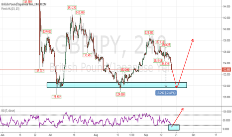 GBPJPY: Long is a good choice