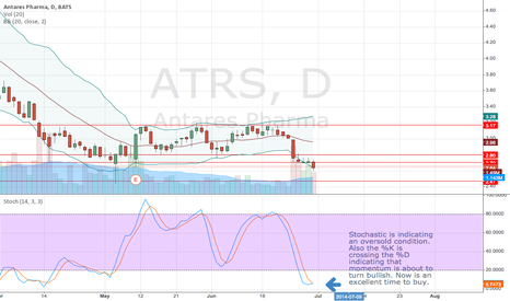 ATRS: Stochastic is indicating an oversold condition