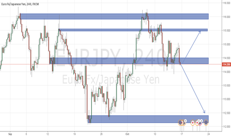 EURJPY: yen might gaining on euro