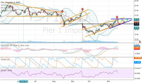 PIR: Potential for bullish pattern?