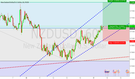 NZDUSD: Long NZDUSD until 0.72 even. Take profits.
