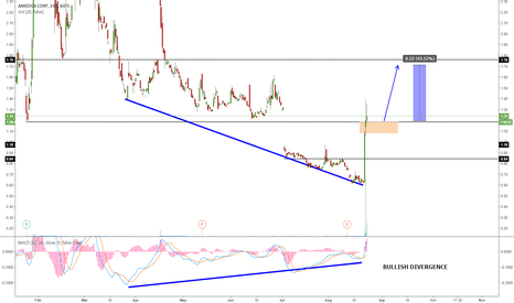 AMDA: AMDA GOING FOR ONE MORE WAVE UP?