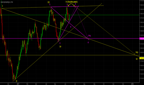 GOLD: GOLD H4/DAILY TRADE (SELL) Part II