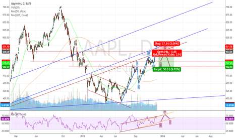 AAPL: Target Short 2 months