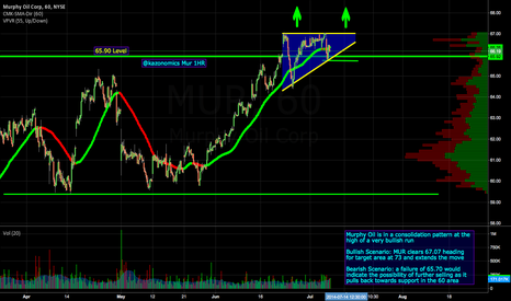 MUR: $MUR Bullish Wedge formation 1HR