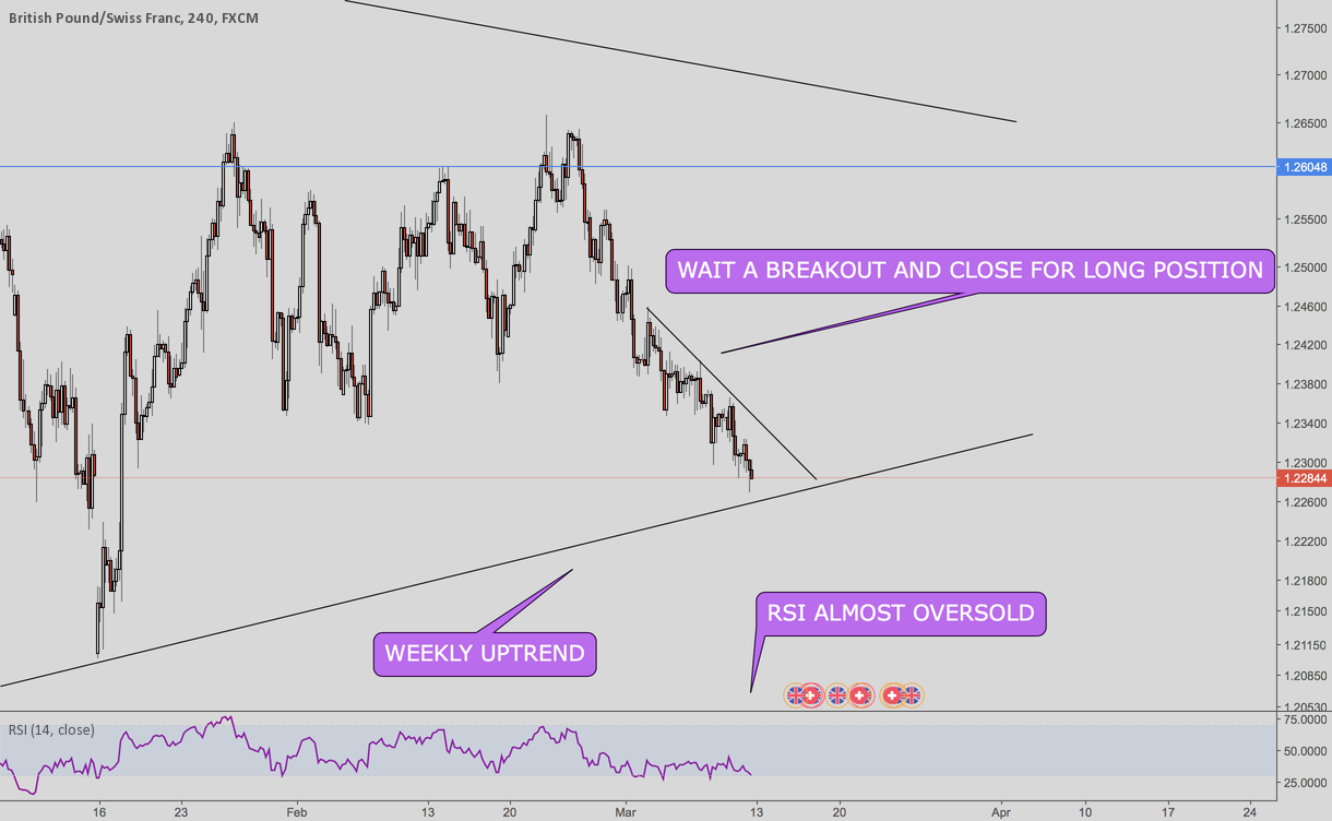 GBPCHF ready for longs?